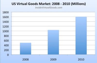 Inside Virtual Goods Chart